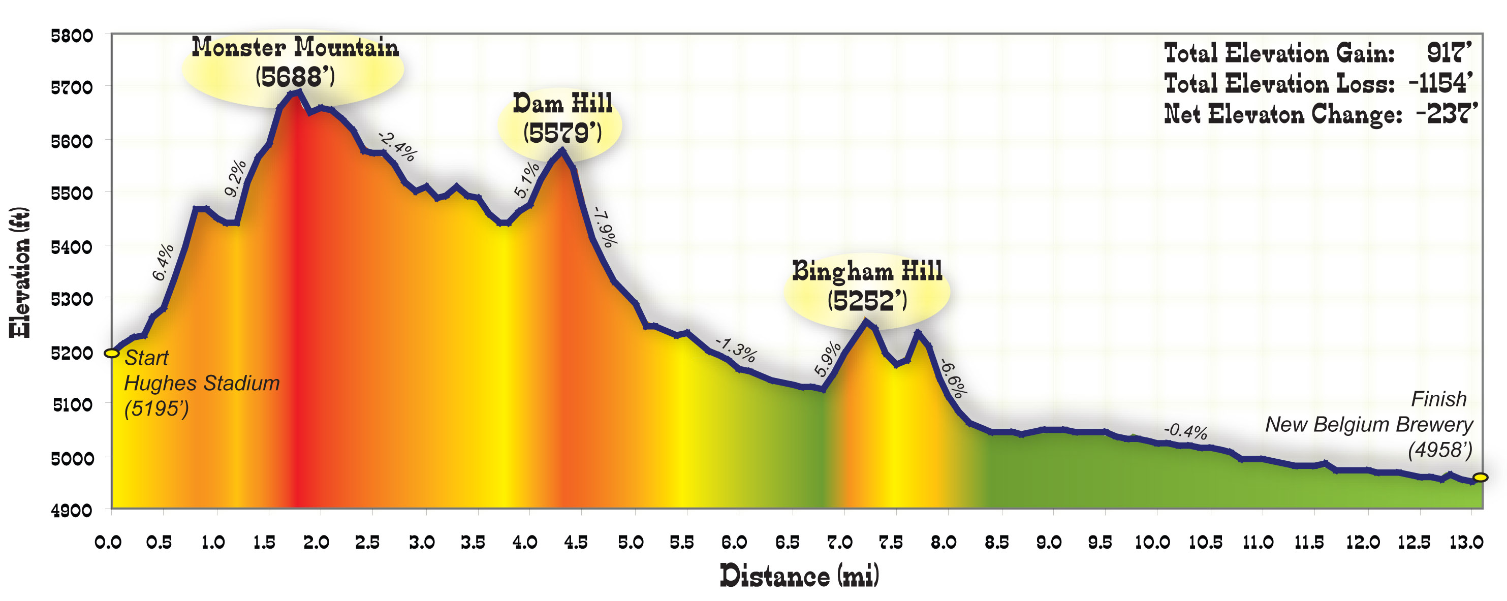 Mickelson Trail Elevation Map.Crazy Horse Search Results Dan S Marathon