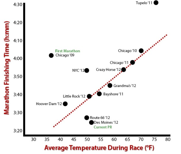 time-temperature-chart