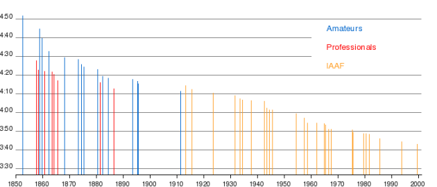 The metric mile world record progression