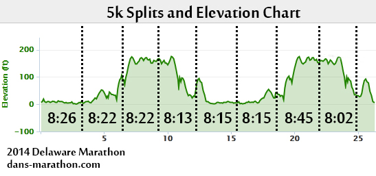 2014-delaware-marathon-elevation-chart